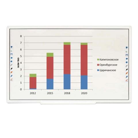 """Интерактивная доска 89"""" TRIUMPH BOARD MULTI Touch6, оптическая, 194х113 см, 16:9, USB, 6 пользователей"""