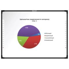 """Интерактивная доска 92"""" IQBOARD DVT TQ092, оптическая, 192x115 см, 16:9, USB, 4 пользователя"""